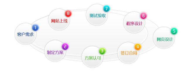 江门网站建设流程